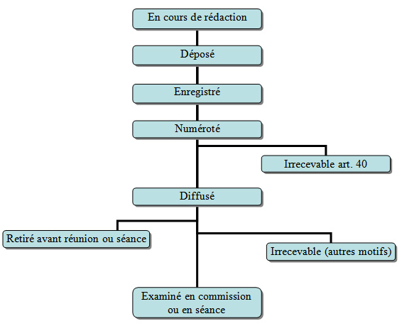 aide_ameli_cycle_vie_amendement